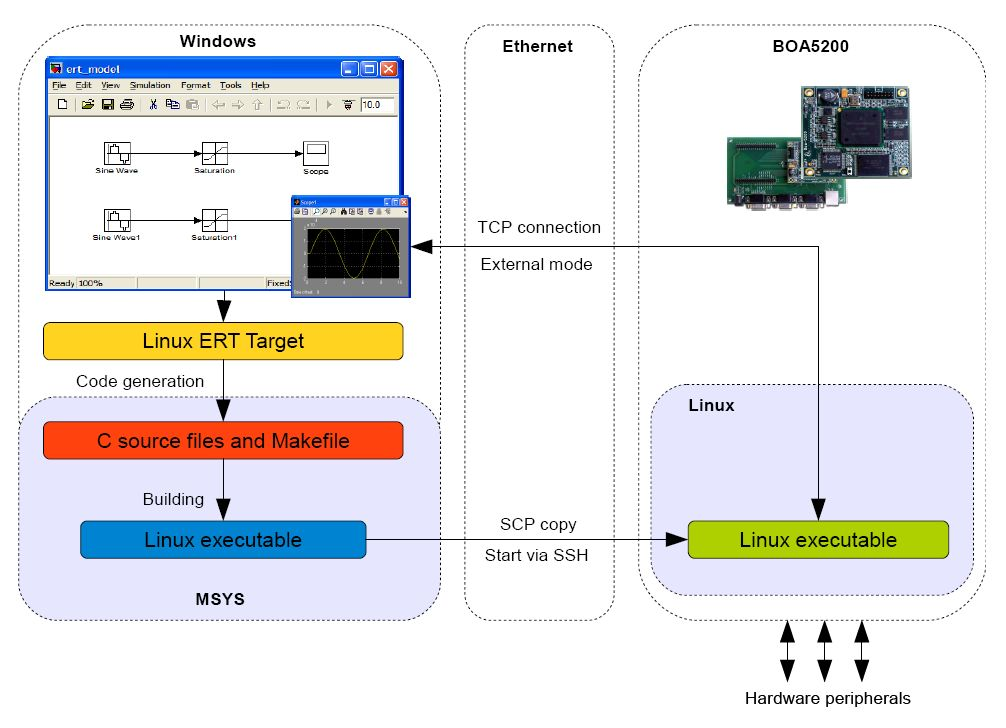 ... and Implementation of Embedded Control Systems with Scilab | HTML